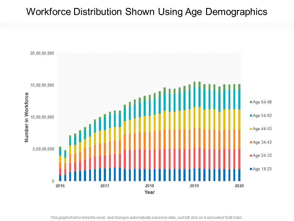 Workforce Distribution Shown Using Age Demographics