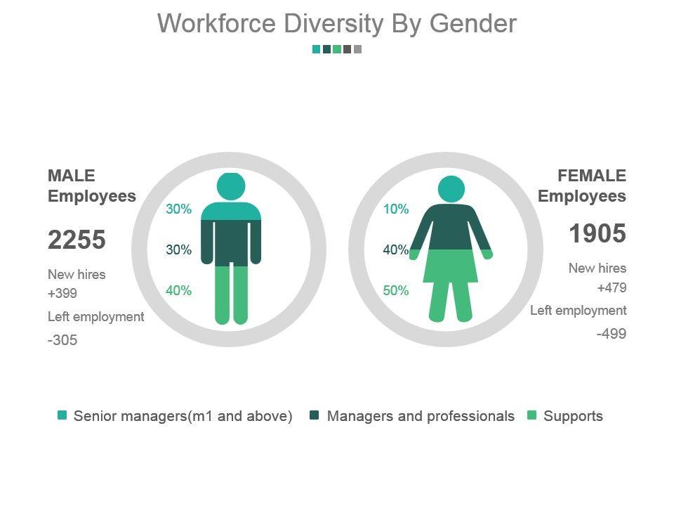 workforce diversity by gender powerpoint slide design ideas