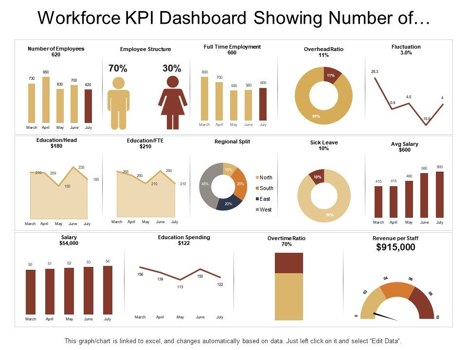 workforce_kpi_dashboard_showing_number_of_employee_overhead_ratio_and_salary_Slide01