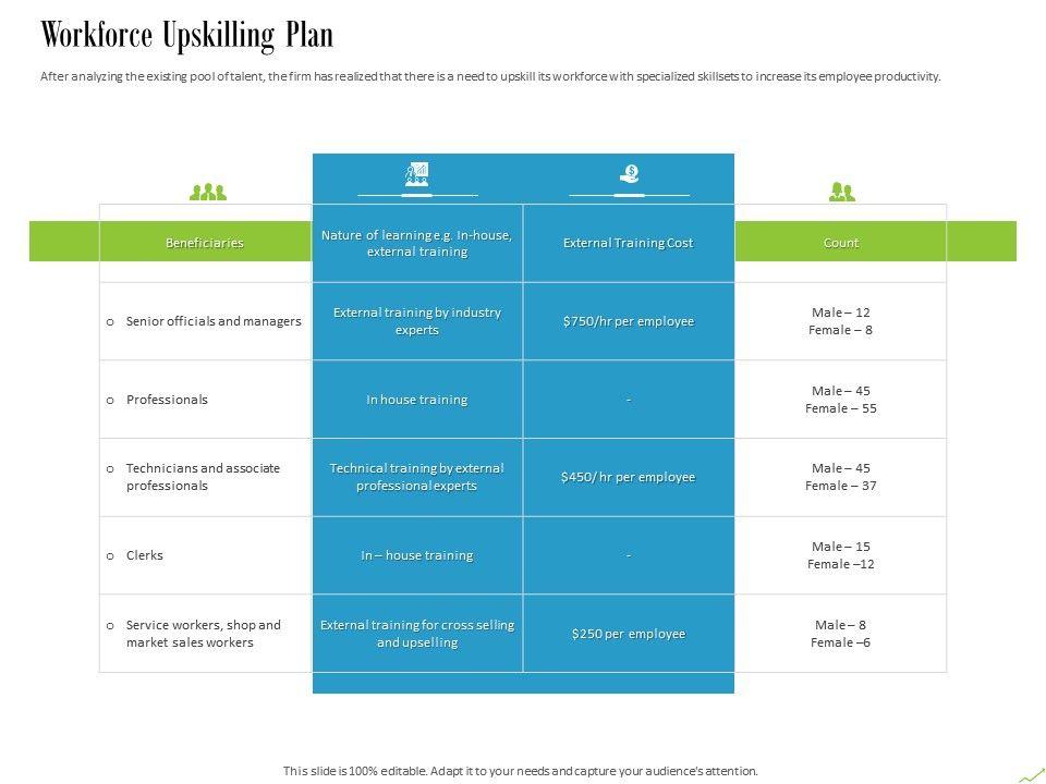 Workforce Upskilling Plan Ppt Powerpoint Presentation Summary Information