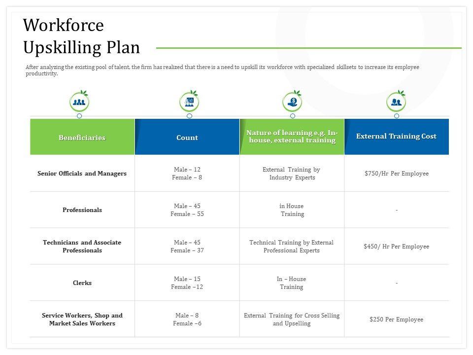 Workforce Upskilling Plan Training M2278 Ppt Powerpoint Presentation File Layout Ideas