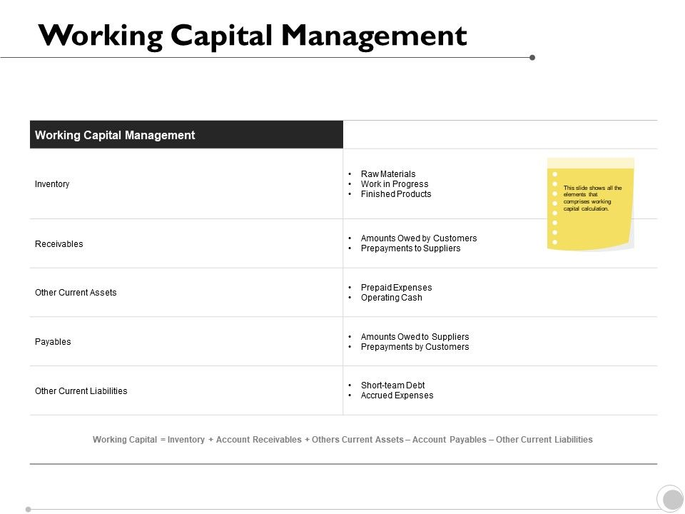 Working Capital Management Inventory Receivables Ppt Powerpoint Presentation Design Inspiration