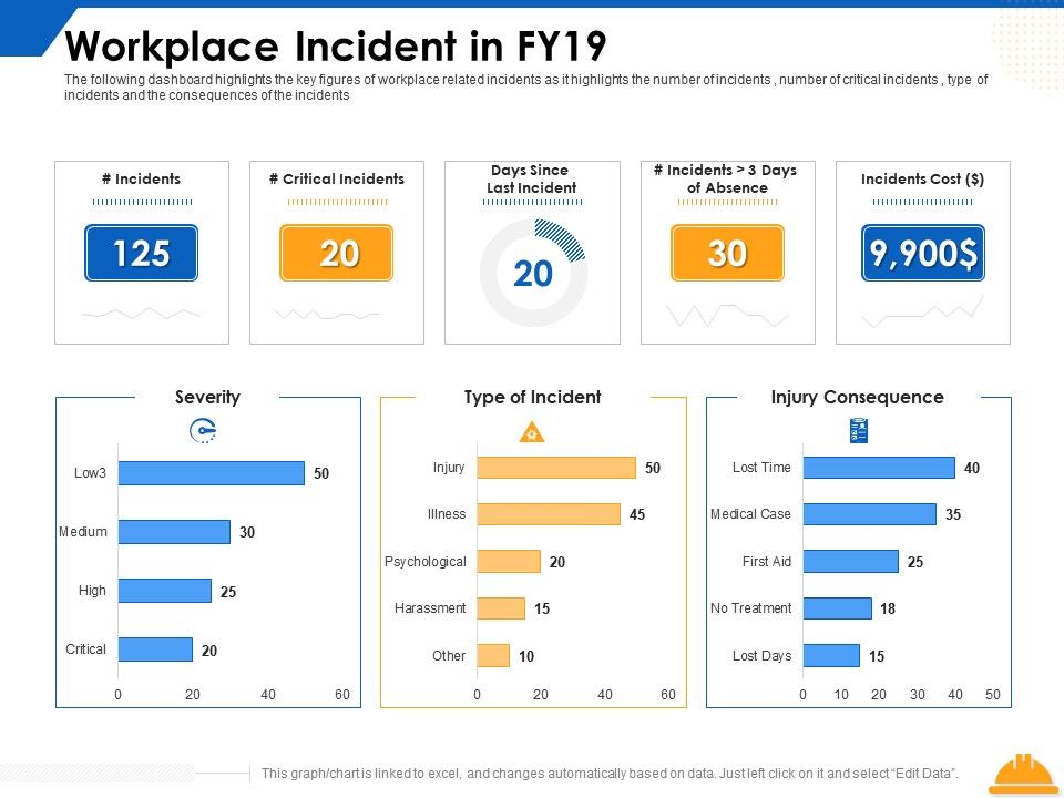 Workplace Incident In Fy19 Ppt Powerpoint Presentation Gallery Examples