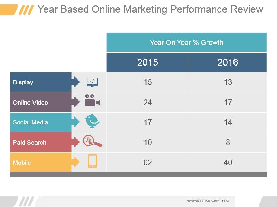 year based online marketing performance review powerpoint show, Presentation templates