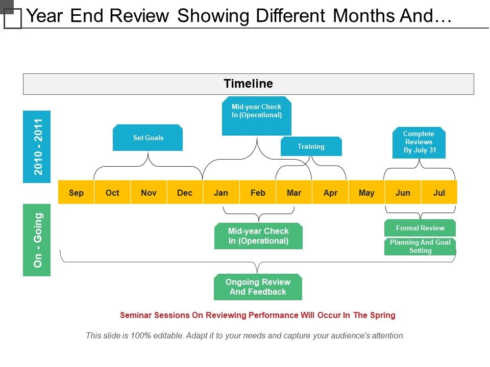year_end_review_showing_different_months_and_training_mid_year_check_in_Slide01