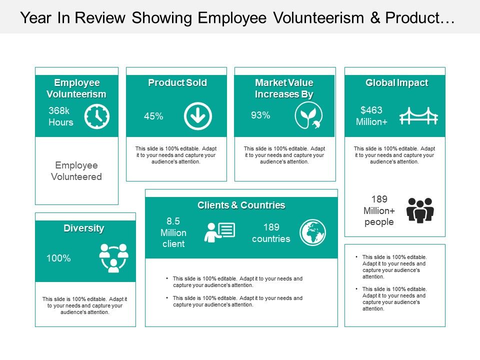 year_in_review_showing_employee_volunteerism_and_product_sold_Slide01