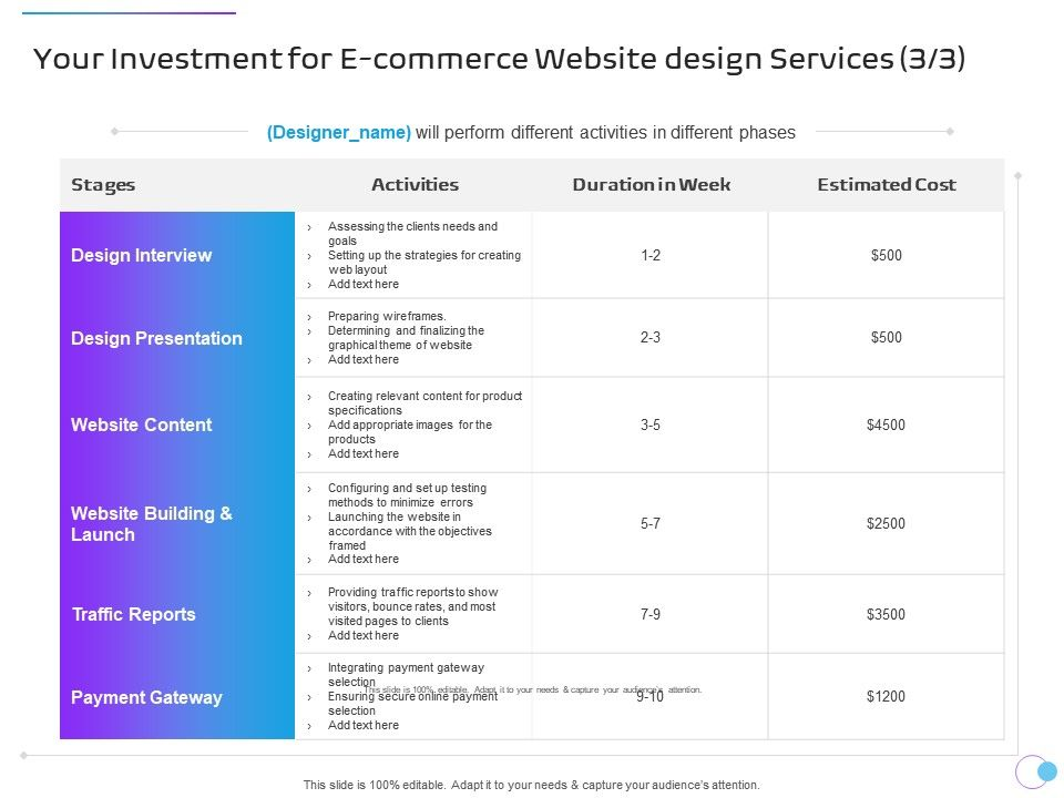 Your Investment For E Commerce Website Design Services Traffic Reports Ppt Summary Designs