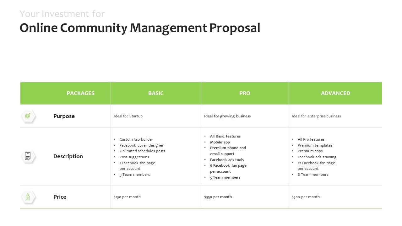 Your Investment For Online Community Management Proposal Price Ppt Powerpoint Aids