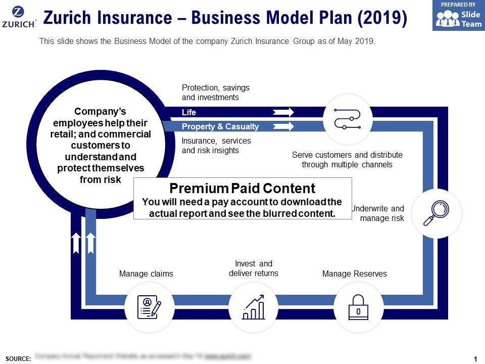 Zurich Insurance Business Model Plan 2019 Powerpoint Templates