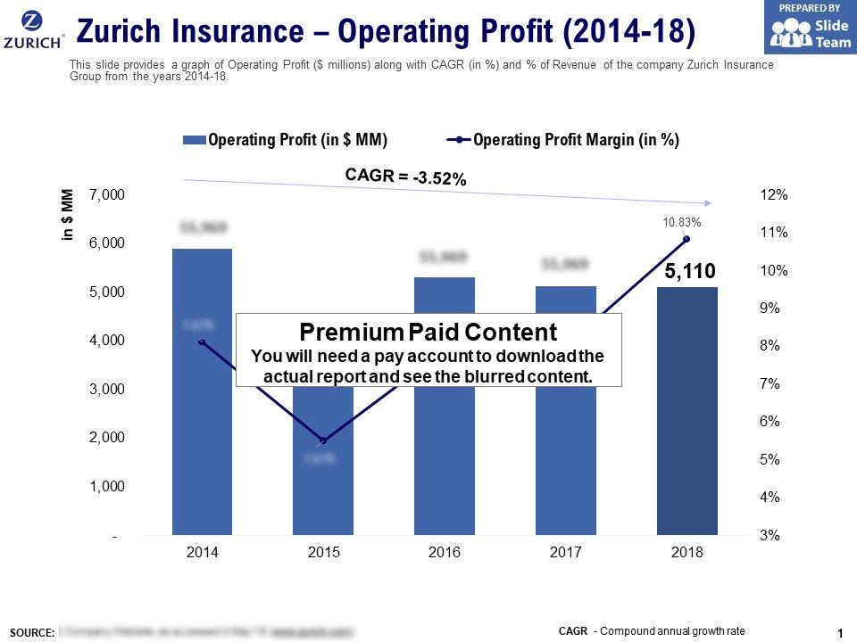 Zurich Insurance Operating Profit 2014-18 | Presentation PowerPoint Templates | PPT Slide ...