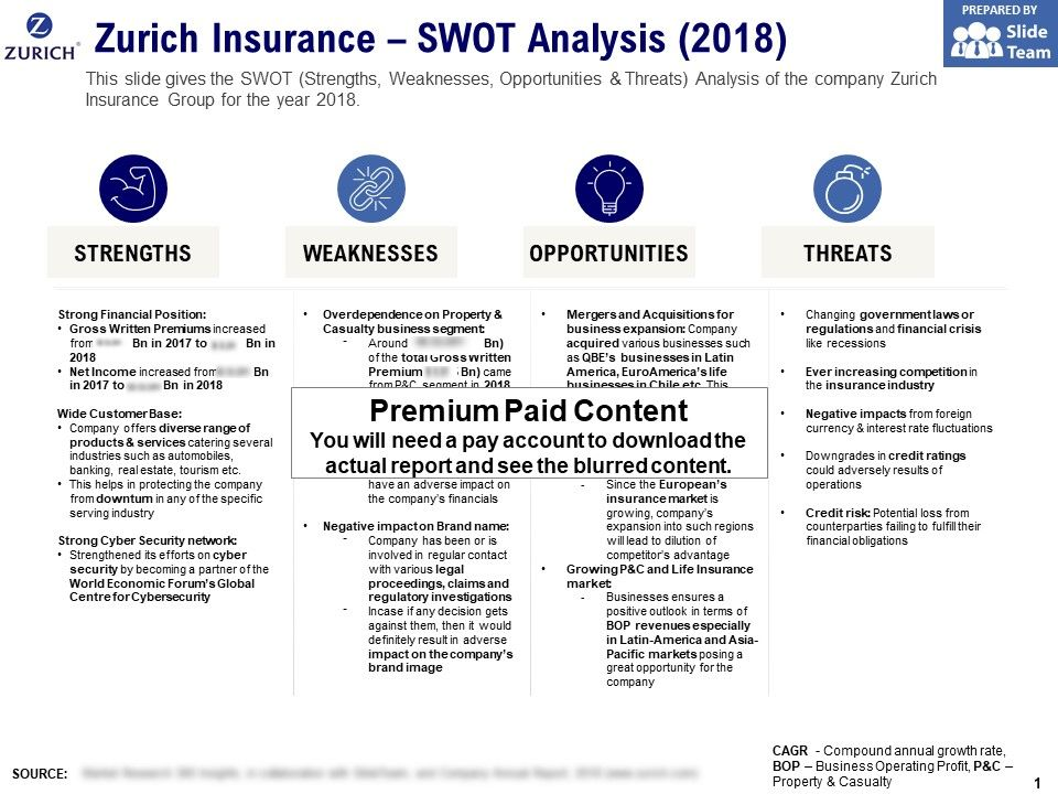 Zurich Insurance Swot Analysis 2018 Powerpoint Slide