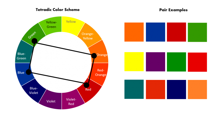 How to pick Tetradic color scheme from Color Wheel