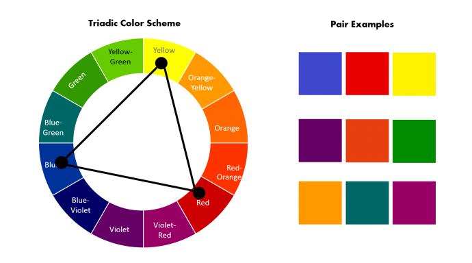 How to pick Triadic Color Scheme from Color Wheel