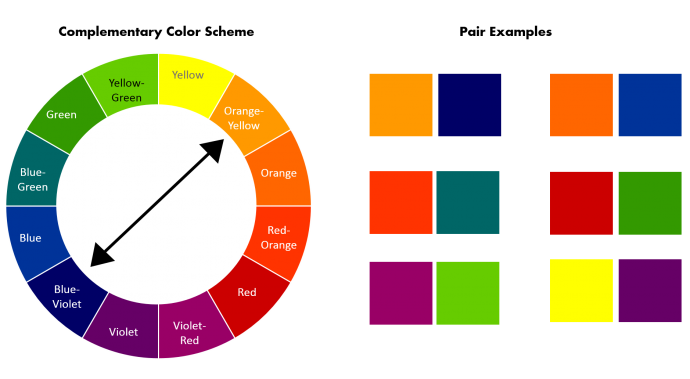 How to pick complementary color scheme from color wheel