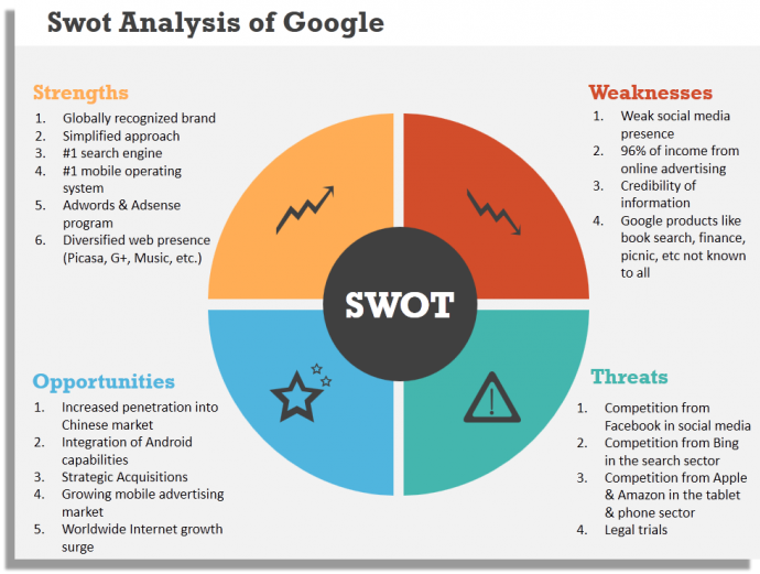 Swot analysis on project based and non project based organizations