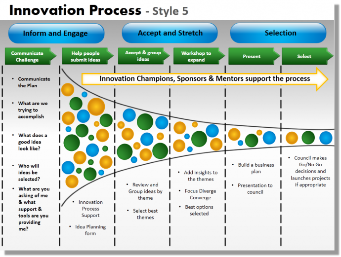 innovation process paper and presentation Abstract: in this paper we have proposed a basic agent-based model  two-hit  process for presenting a potentially successful innovation in this.