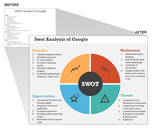 SWOT Analysis Of Google  SWOT Analysis Template