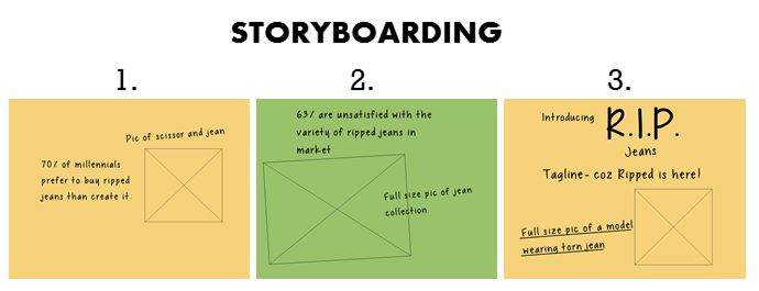 Storyboarding involves a series of sketches arranged in a sequence