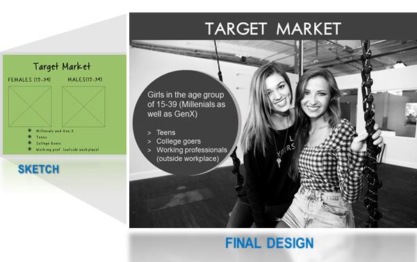 Slide19- Identifying the target market (STP Analysis)