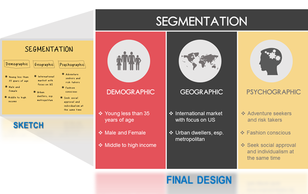 Slide21- Segmentation involves analysing demographic, geographic and psychographic components of target market