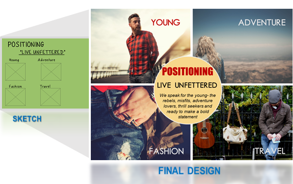 Slide22- Positioning the Brand is very important as it forms your brand image