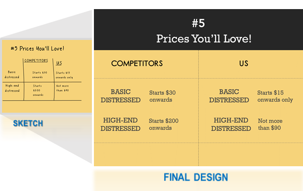 Slide25- Show your pricing advantage over competitors