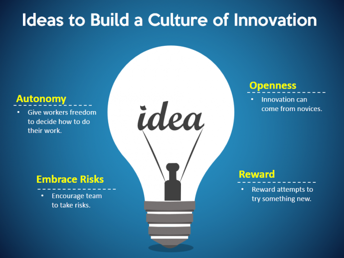 Strong contrast makes the culture of innovation slide look awesome