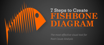 PowerPoint Tutorial #4- Cool Way to Create a Fishbone Diagram for Cause-Effect Analysis