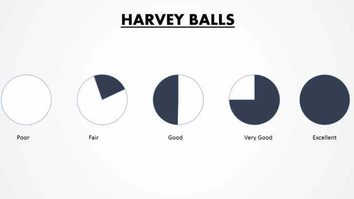 Harvey ball diagram for qualitative analysis