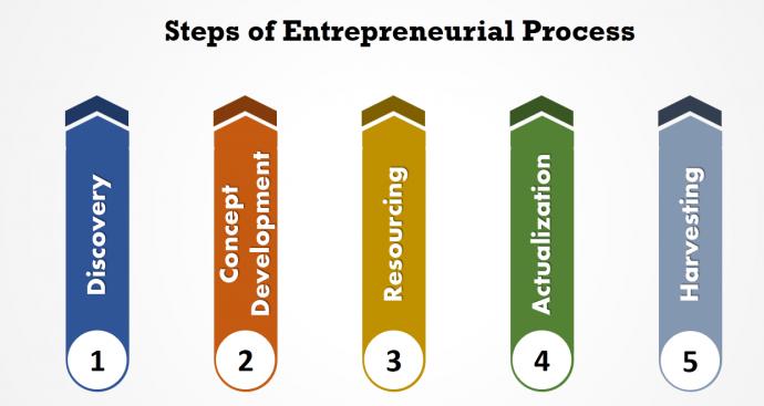 Steps of entrepreneurial process