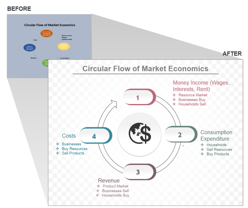 How To Create A Stunning Circular Flow Chart In Powerpoint The