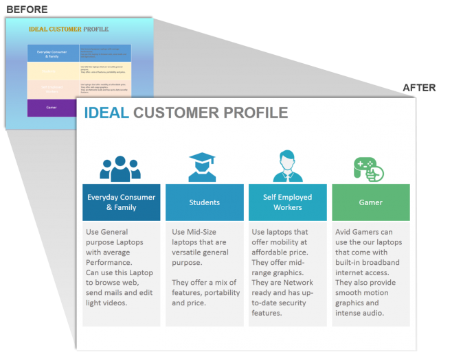 How to design the perfect product launch presentation for Sales customer profile template