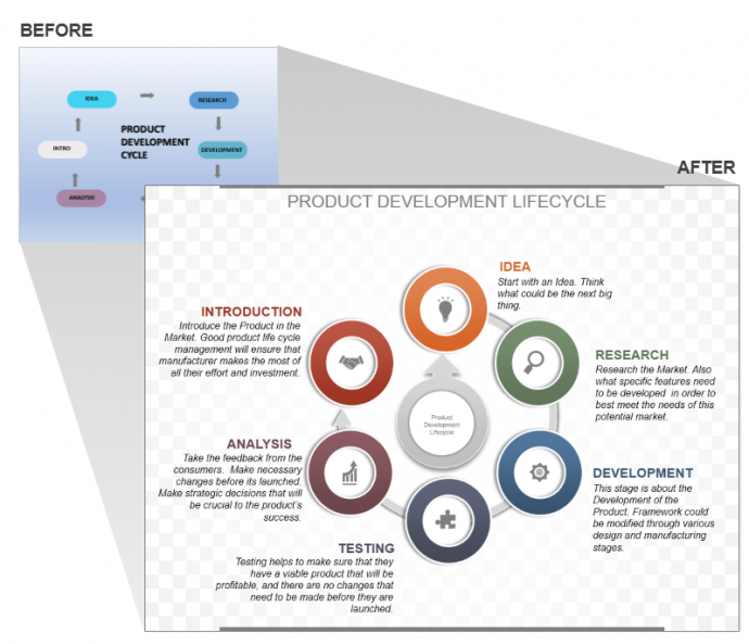product development lifecycle template - How To Make A Circular Flow Diagram