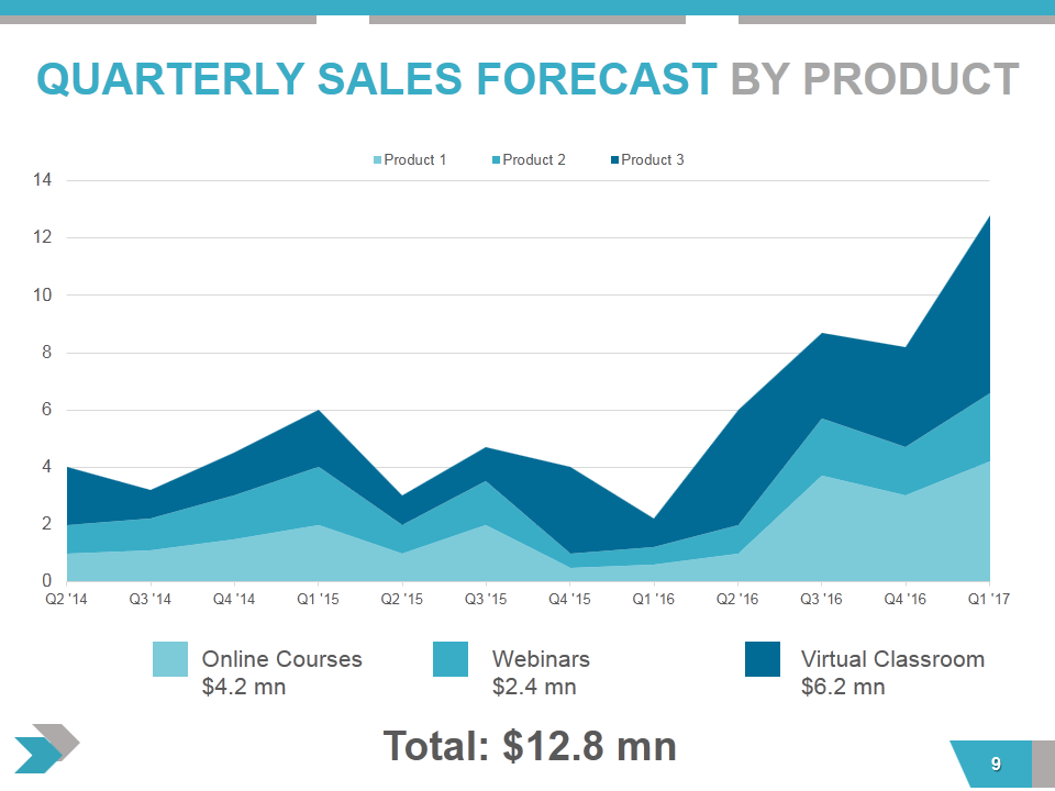 product sales forecast template