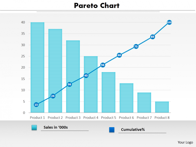 Pareto Chart PPT Slide