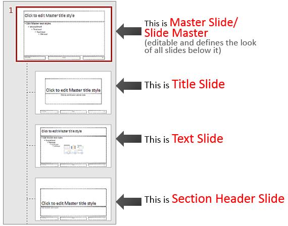 Slide Master, Title Slide, Text Slide, Section Header Slide