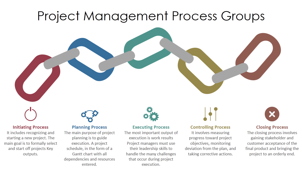 the project management process groups The project management body of knowledge describes five process groups that are achieved throughout the stages of the project life cycle in the pmbok.