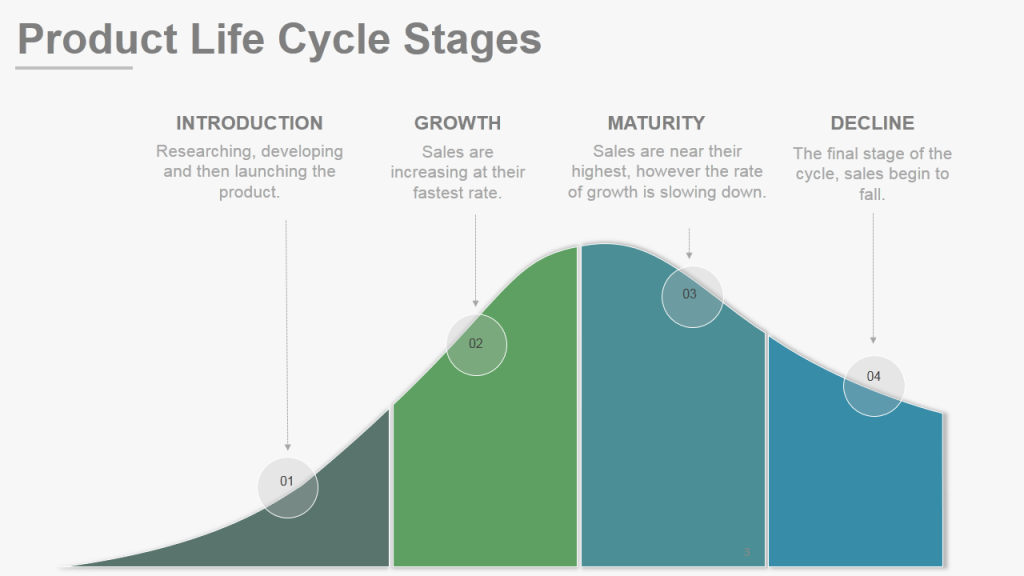 Product Lifecycle Stages Template- Use Designs that are easy on the eye