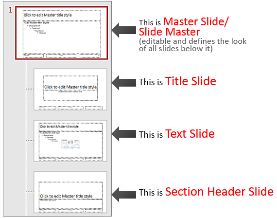 How Slide Master Works