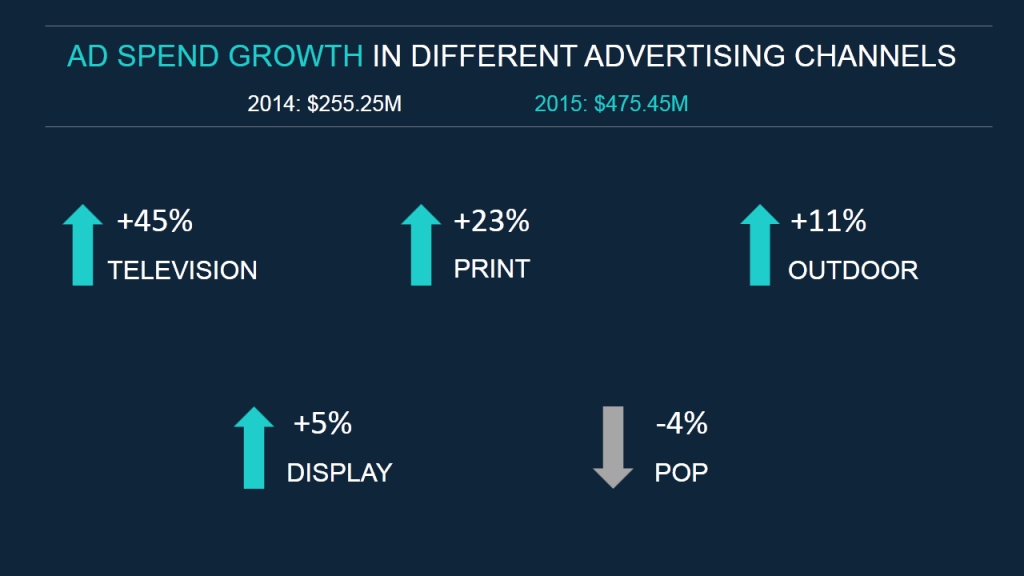 Ad Spend Growth Advertising Media- Data Visualization