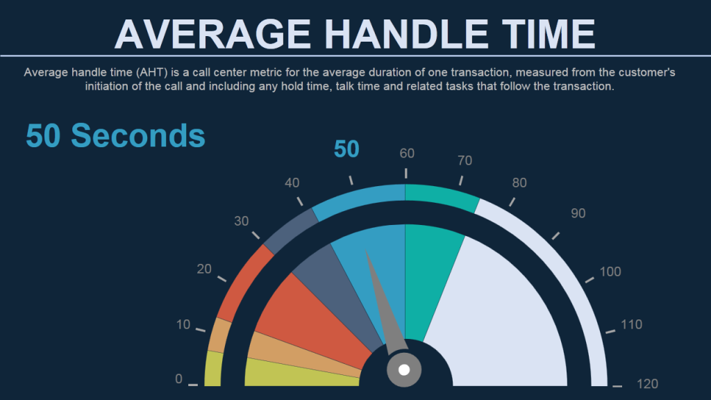 Average Handle Time in Call Centre- Data Visualization using Speedometer Gauge Dashboard in PowerPoint Slide