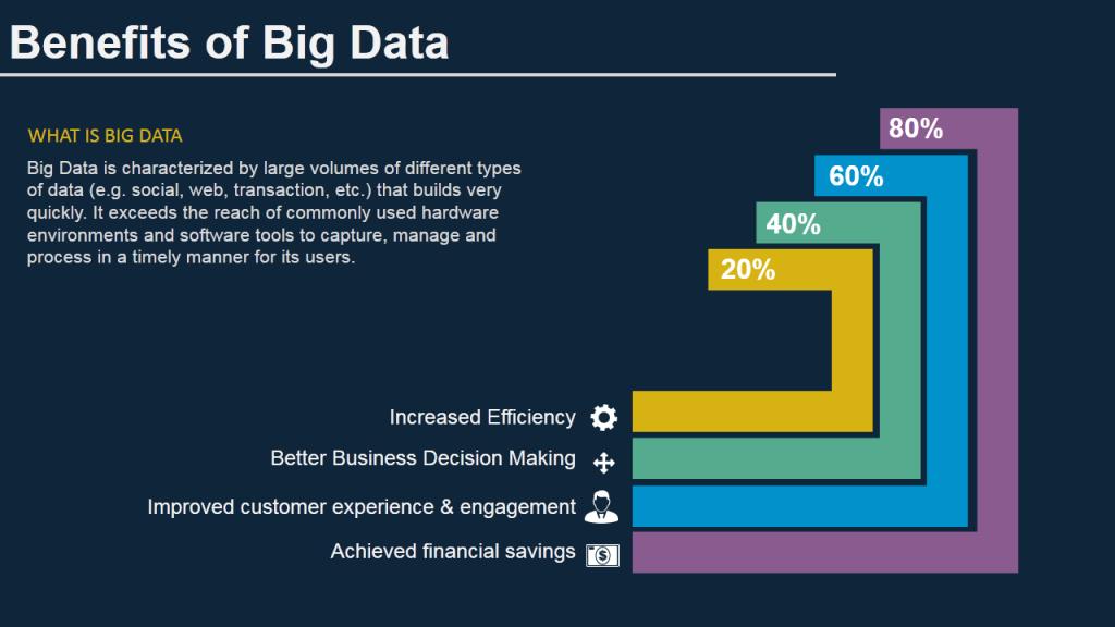 Benefits of Big Data- Data Visualization