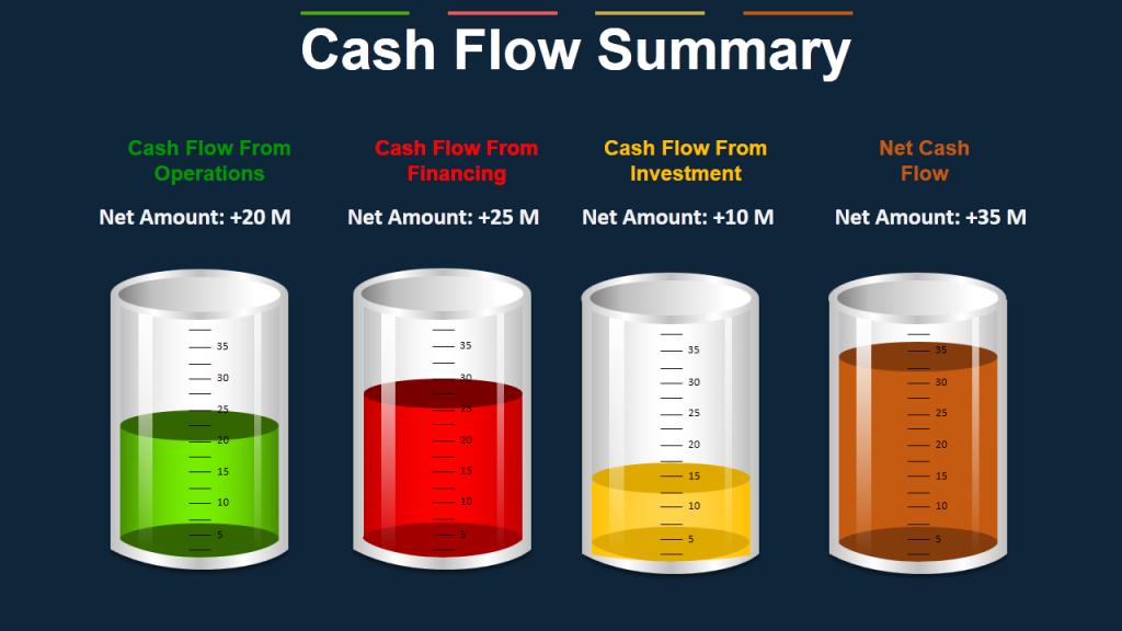 Cash Flow Summary- Data Visualization using Cylinders
