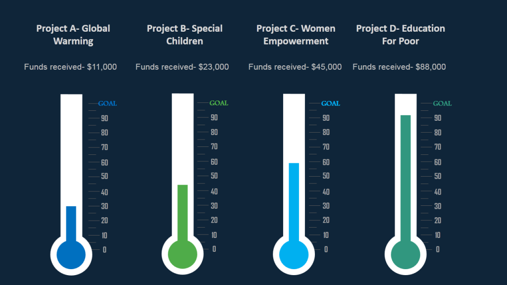Crowdfunding- Funds Received for Donation-Based Projects- Creative Data Visualization using Thermometer Diagram