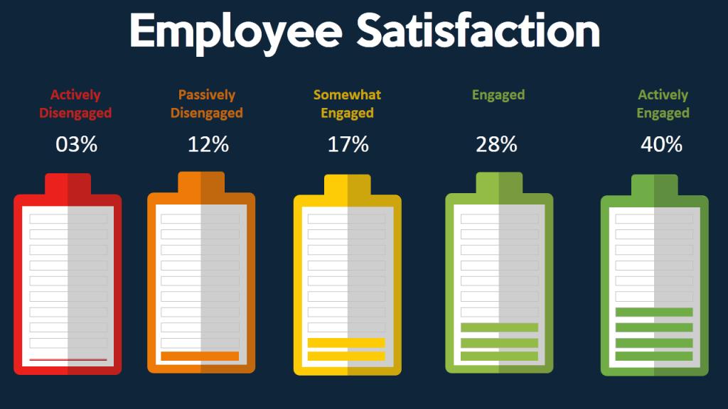 Employee Satisfaction Survey- Data Visualization using Battery Diagram
