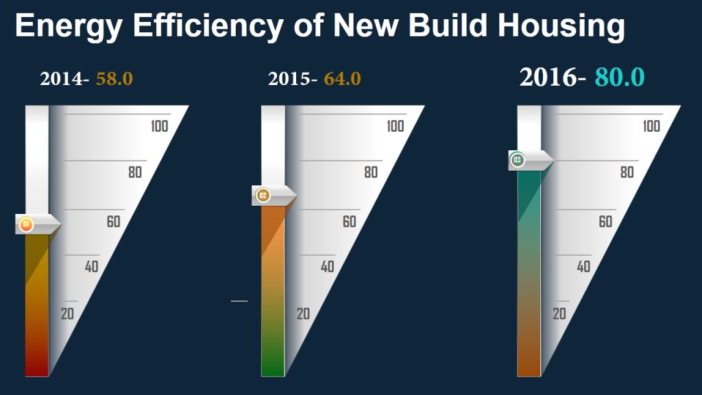 Energy Efficiency- Data Visualization