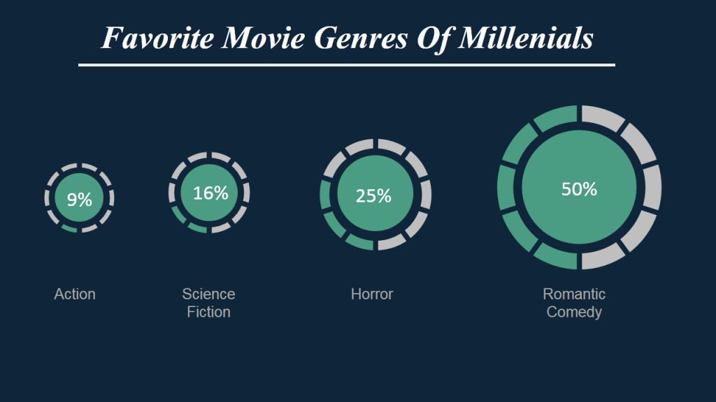Favorite Movie Genres- Data Visualization using Doughnut Chart in PPT Slide