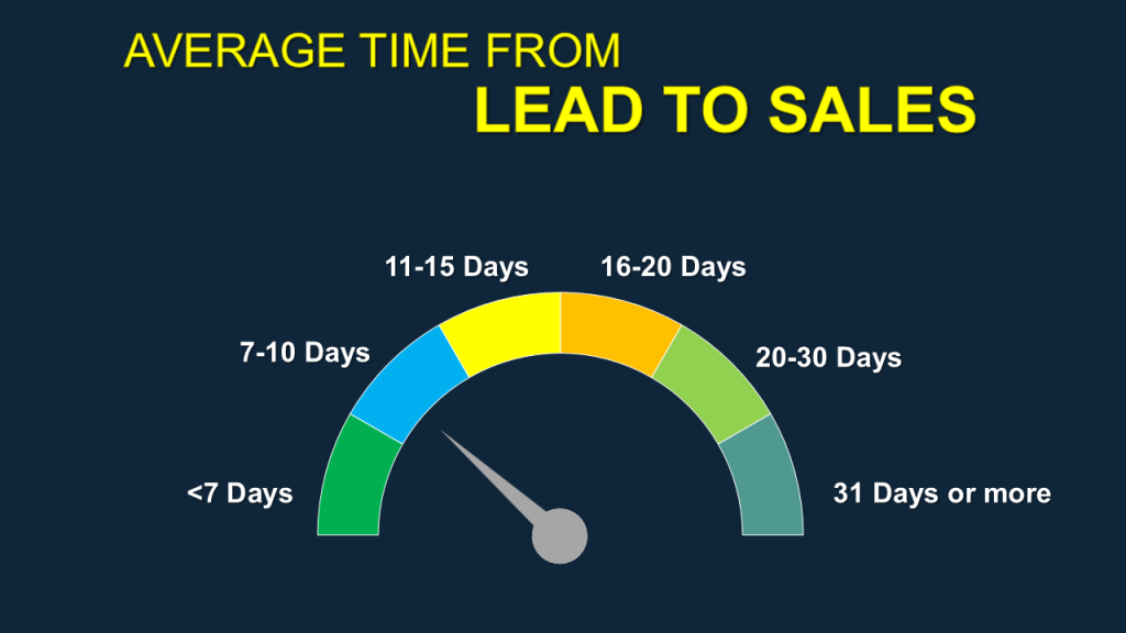 Lead to Sales Conversion Average Time- Data Visualization using Speedometer