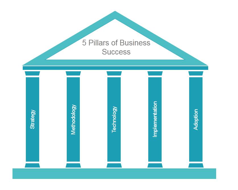 Ready Made Pillars : Learn to create stunning pillar diagram in powerpoint
