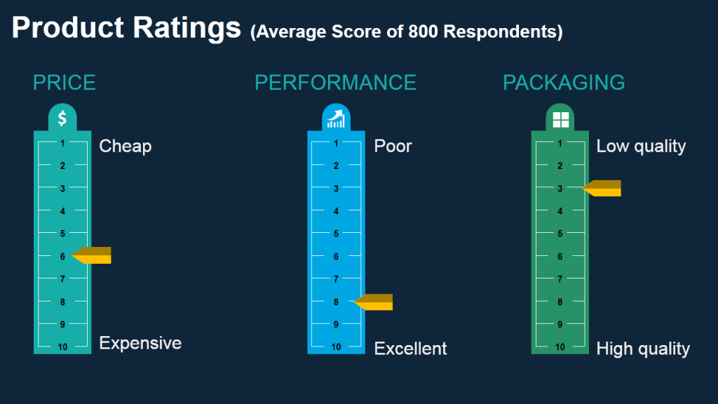 Product Ratings- Data Visualization using Measuring Scale